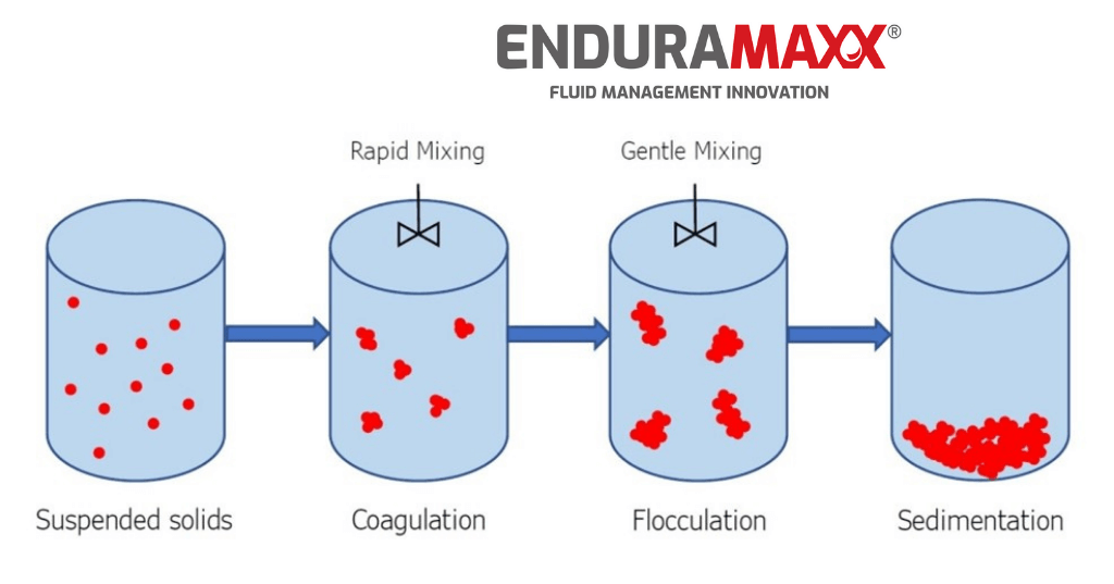 Enduramaxx The Principles of Flocculation and Coagulation in the Treatment of Wastewater